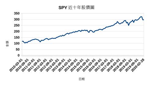 美股ETF,簡單有效的投資方法, 連股神巴菲特都推薦,還不快來跟我一起投資!