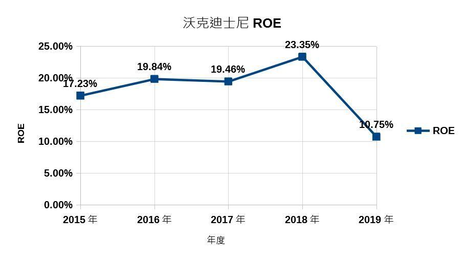 迪士尼ROE成長圖
