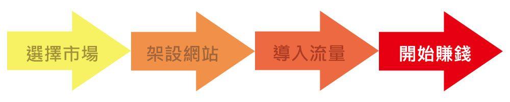 聯盟行銷四階段