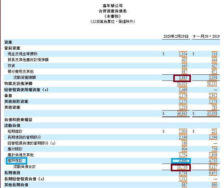 美股分析 嘉年華CCL值得投資嗎?CCL 2020最新財報-資產負債表