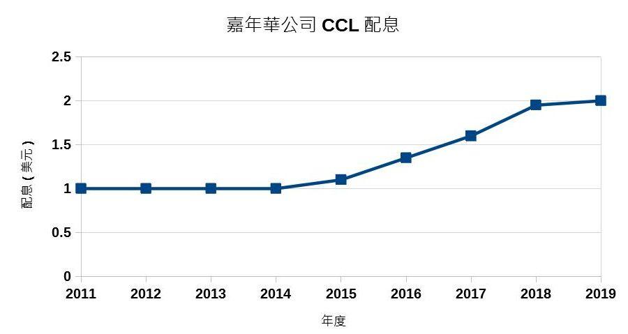 美股分析 嘉年華CCL值得投資嗎?CCL配息歷史情況