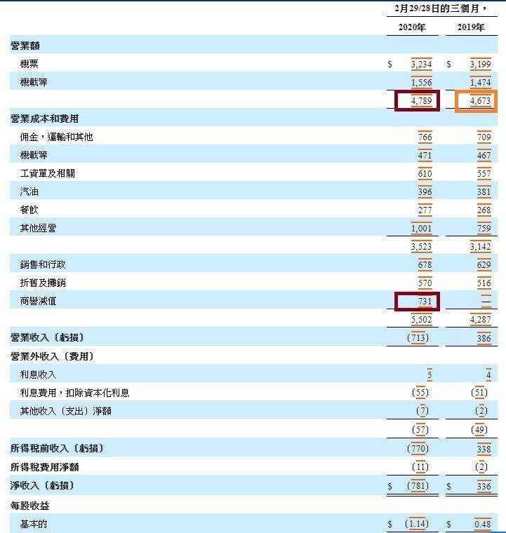 美股分析 嘉年華CCL值得投資嗎?CCL 2020最新財報-綜合損益表